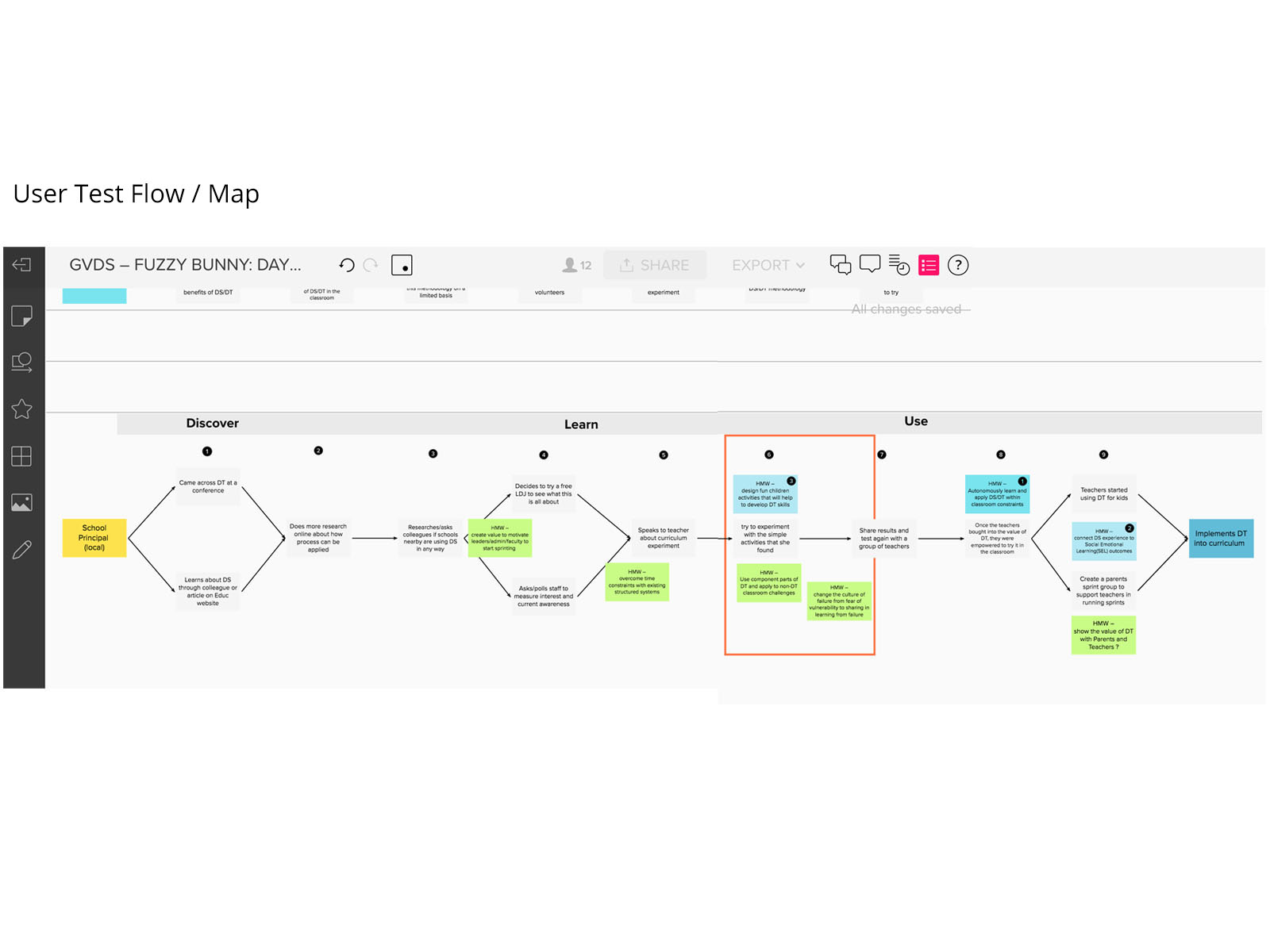 gvds global virtual design sprint storyboard map